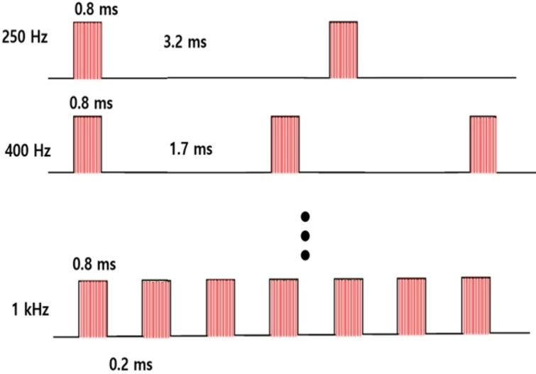 Stimulus presentation method with fixed pulse width.