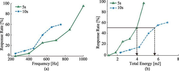 Cognitive response rate with laser parameter changes. (a) Change in response rate with increasing frequency, (b) Change in response rate with increasing total energy.