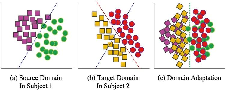 An example to demonstrate domain adaptation algorithm. (a) Shows data distribution from Subject1. (b) Shows data distribution from Subject2. (c) Shows the transformed data after domain adaptation. It can be seen that the intention of domain adaptation is reducing the discrepancy in distribution and making classifiers is robust to both Subjects1 and 2.