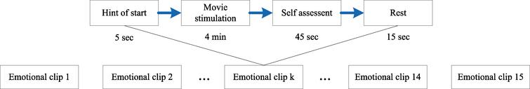 Experimental protocol for emotion recognition based on EEG signal for one subject.