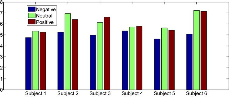 RRstd average values in different emotions.