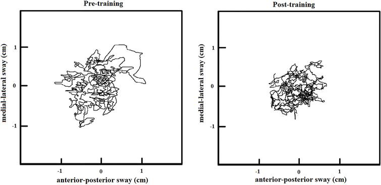 COP plots of before and after 15 week training.