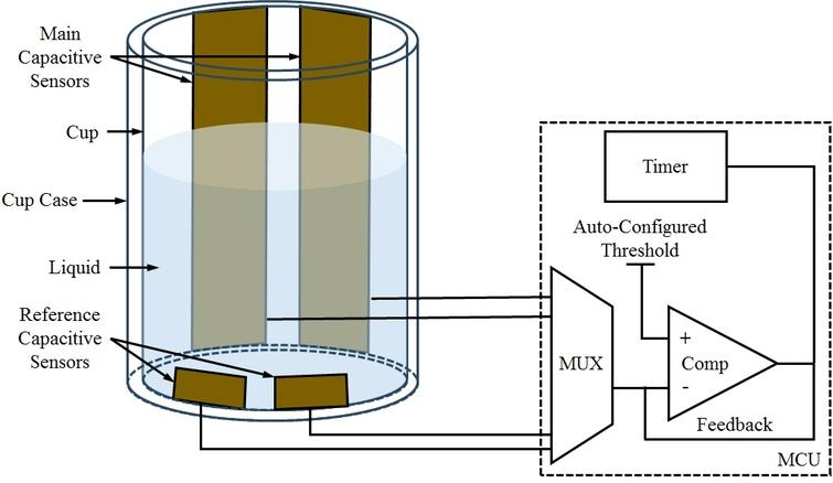 Basic concept of proposed capacitive sensor for automatic water level measurement in the tumbler.