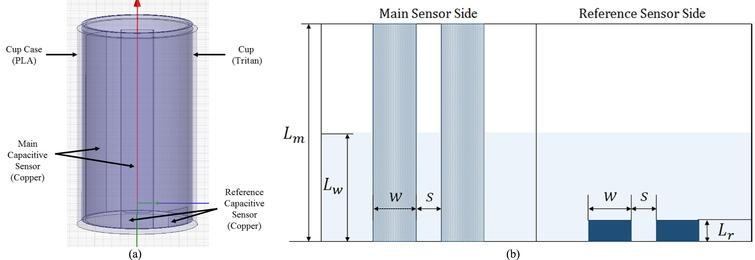 The proposed capacitive sensor with tumbler was subjected to FEA simulation. (a) 3D model of tumbler with capacitive sensor; (b) plan of designed capacitive sensor electrode dimensions.