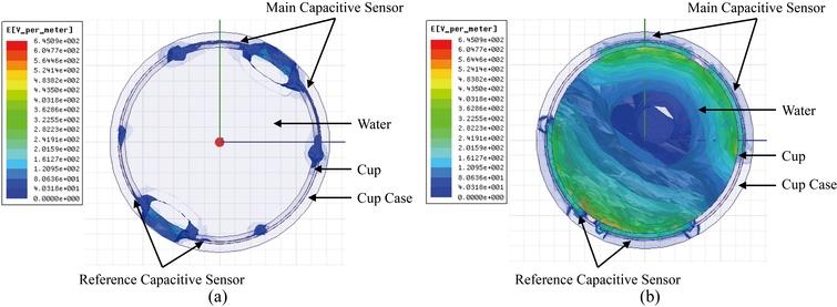 A cross-sectional view of the electric field distribution of the tumbler filled with air and water obtained from the 3D FEA simulation. (a) Full of air; (b) full of water.