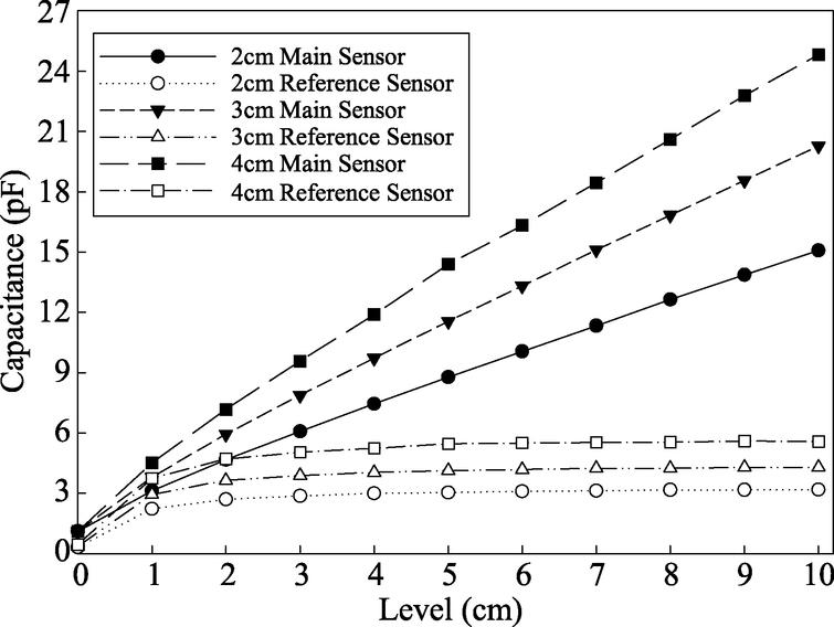Graph of the capacitance value of the capacitive sensor width variation in the FEA simulation.