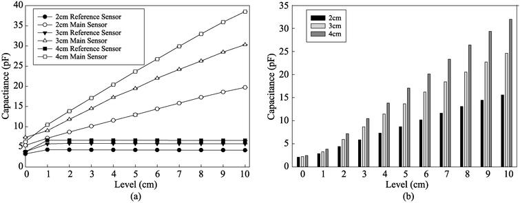 Experimental results of capacitance value measured by various sizes of sensor electrodes. (a) Capacitance value measured by various sensor electrode sizes; (b) difference in capacitance value between main sensor and reference sensor.