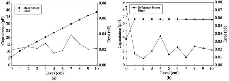 Graph of capacitance value measured by the 4cm width sensor electrode. (a) Capacitance value of main sensor; (b) capacitance value of reference sensor.