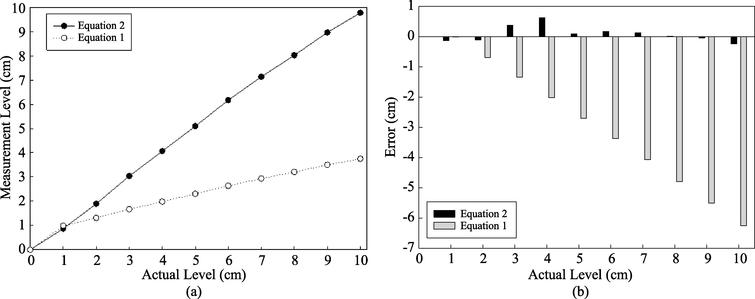 Comparison of the developed compensation algorithm and actual level through the measured capacitance value. (a) Water level calculated by Eq.(1) versus using Eq.(2); (b) error value comparison of Eqs(1) and (2).