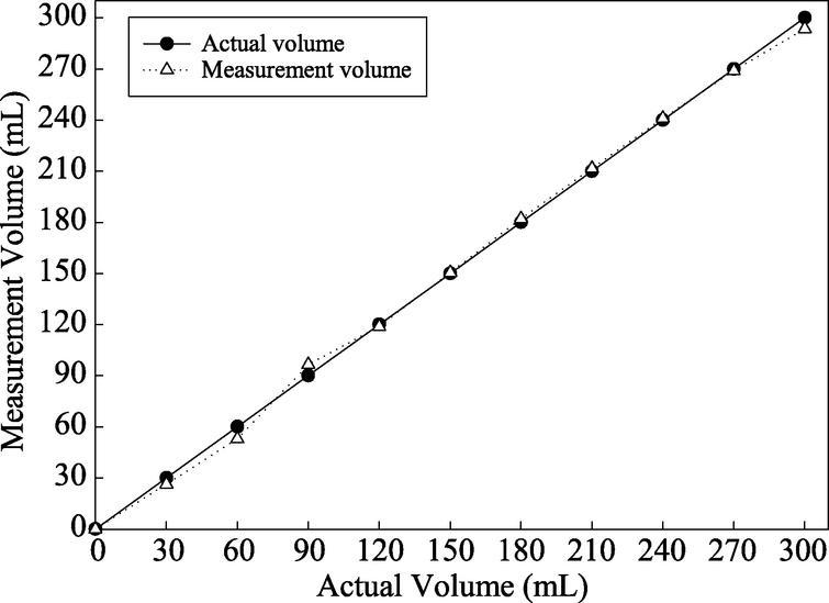 The graph of measured water volume versus actual water volume.