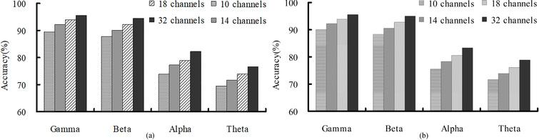 Accuracies of different EEG frequency bands and different channel combinations in the (a) valence and (b) arousal dimensions.