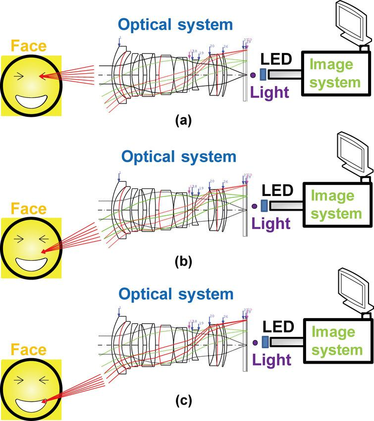 Conceptual block diagram of the designed ultrawide-angle optical system for ophthalmology and dermatology applications: (a) focused in the eye, (b) unfocused to cover a wide area, and (c) focused outside the eye.