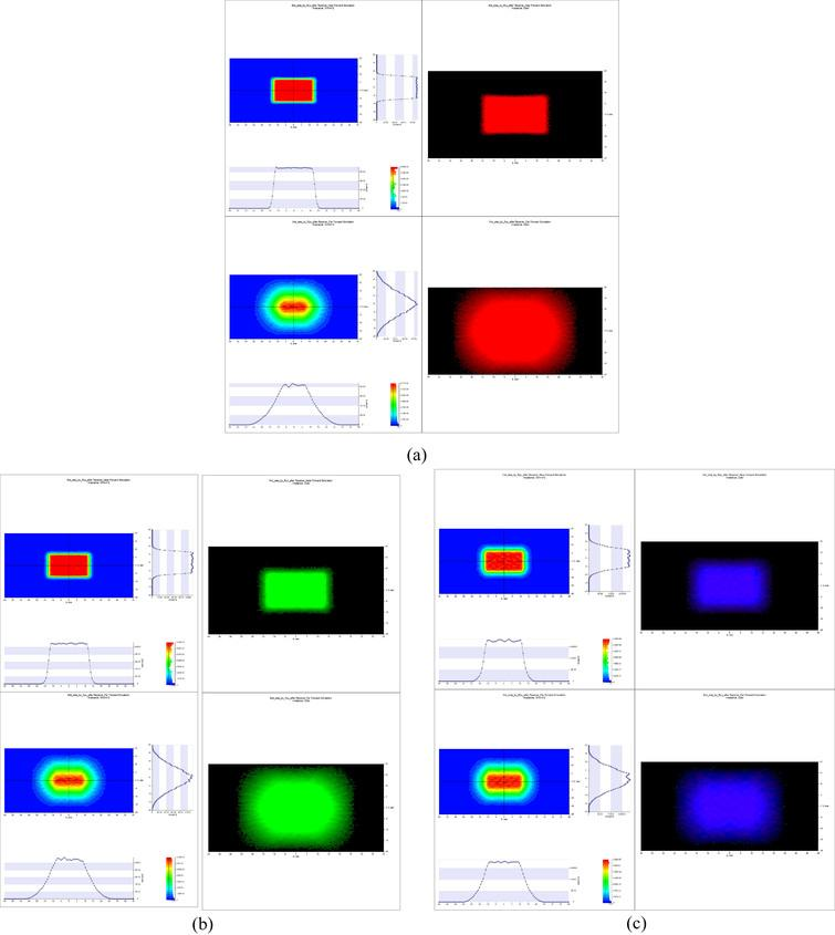 Light-intensity (left) and distribution (right) profiles for (a) red, (b) green, and (c) blue LEDs.
