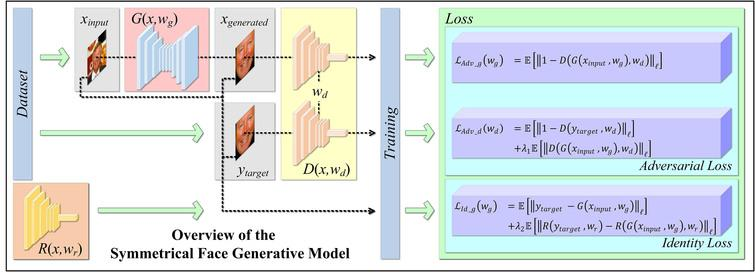 The overview of the symmetrical face generative model, which consists of a generator (red block), a discriminator (yellow block), and a facial identifier (orange block). The generator tries to produce a symmetrical face that can fool the discriminator block-by-block. The facial identifier helps to provide the metrics for identity loss of the model. The identifier network is trained independently with respect to the facial symmetrization model.