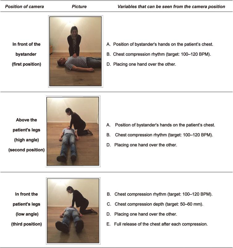 Camera positions for the video-instructed CPR with filming protocol.