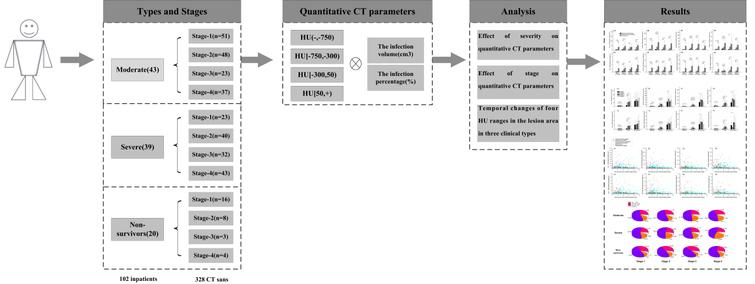 System flowchart. The data flowchart can be divided into three parts: (1) 102 patients were assigned to three groups and then four stages were designated based on the time interval between the onset of symptoms and the CT scans in each group; (2) eight quantitative parameters were calculated according to the segmentation results from 328 CT scans, and (3) statistical analysis was performed from the three perspectives.