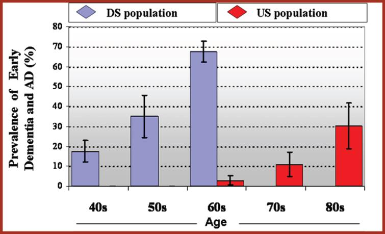 Prevalence of Early Dementia and AD by Age [218].