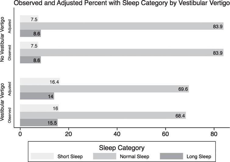 A graph comparing the observed (crude) and the predicted (adjusted) percentages of each sleep category in normal individuals and in people suffering from vestibular vertigo. *From the Null Multinomial Logistic Regression of Sleep Categories and Vestibular Vertigo only. ∧From Extended Multinomial Logistic Regression model including the following covariates: age, race, education level, income, BMI, smoking history, diabetes, hypertension, asthma, chronic fatigue, depression, panic disorder and generalized anxiety disorder.