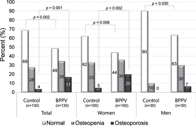 Proportions of osteopenia and osteoporosis in BPPV patients and control groups according to sex. The proportion of osteoporosis (T-score ≤ –2.5) was higher in BPPV patients than controls.