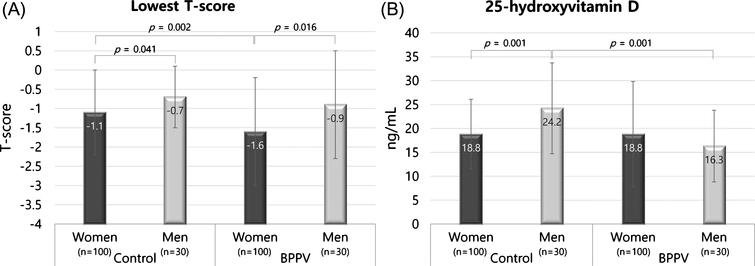 Differences in the lowest T-score and serum 25-hydroxyvitamin D concentrations between women and men in BPPV and control groups. The T-scores of women were significantly lower than men in both the BPPV and control groups (A). In the control group, the mean serum 25-hydroxyvitamin D concentration was significantly higher in men compared with women (B). The error bar indicates one standard deviation from the mean.