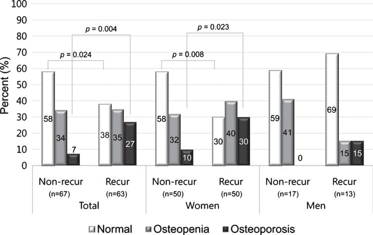 Proportions of osteopenia and osteoporosis in BPPV patients with and without recurrence according to sex. The proportion of osteoporosis (T-score ≤–2.5) was higher in women with recurrence than in women without recurrence.