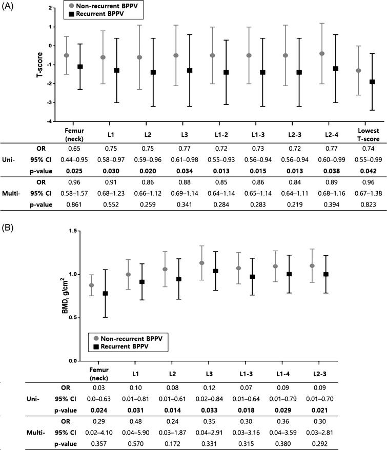 Comparison of T-score and BMD (g/cm2)in women with and without BPPV recurrence. In univariate logistic regression analyses, T-score (A) and BMD (g/cm2) (B) were significantly lower in women with recurrence compared to women without recurrence. However, these differences were not significant in multivariate logistic regression analyses adjusted for age. The error bar indicates one standard deviation from the mean. The mean±standard deviation values are presented in Table 4. Bold face indicates P<0.05. Uni-, univariate logistic regression analyses; Multi-, multivariate logistic regression analyses; OR, odds ratio; CI, confidence interval.