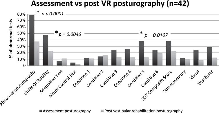 Distribution of abnormal tests on assessment and post-vestibular rehabilitation posturographies: Significant improvement was found on Chi2 and Fischer test for the rate of abnormal posturography, LOS and condition 5 (*: statistically significant improvement, p-value).