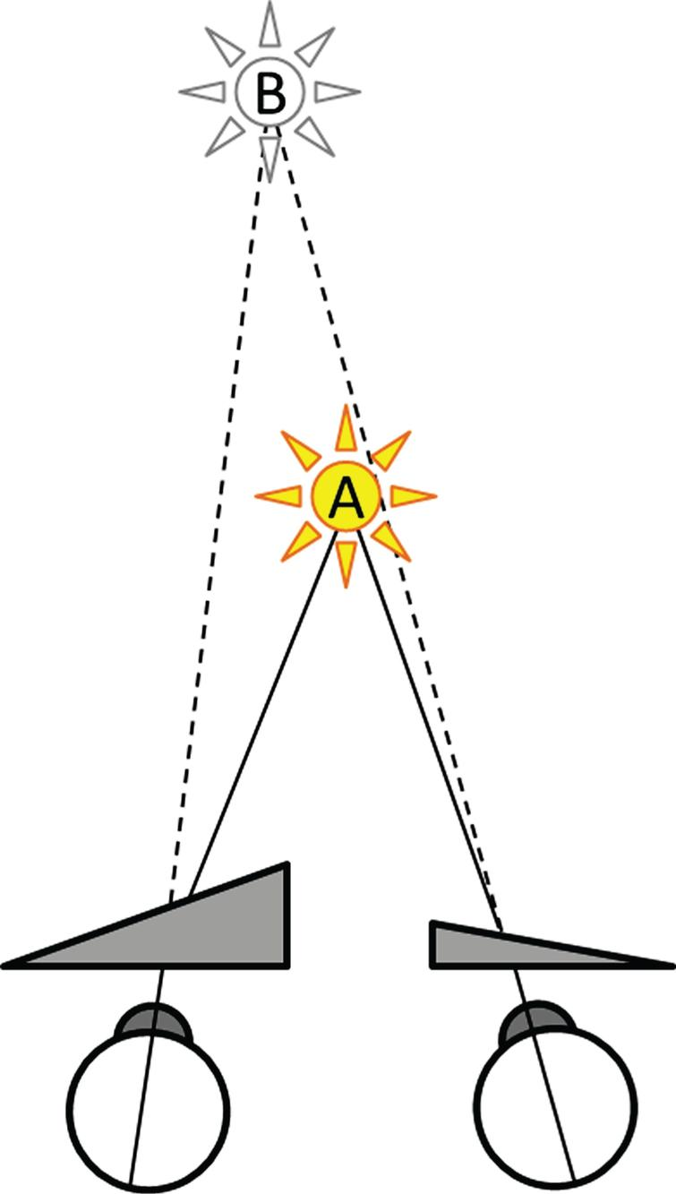Optical effect of WABIPs. A real object at point A, located here on the visual straight-ahead, is project by WABIPs onto an imaginary point B, further away, and shifted laterally in the direction of the strongest prism.