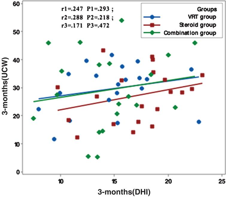 Correlation between UCW and DHI in the study groups at 3 months from the start of the study. r: Pearson's correlation coefficient P: Probability *: significance <0.05.