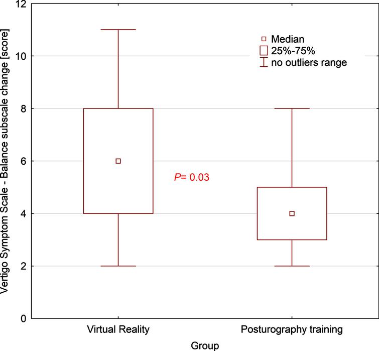 Box-and-whisker plot comparing VSS-SF balance subscale change between groups, the p-value was calculated using the U-Mann-Whitney test.