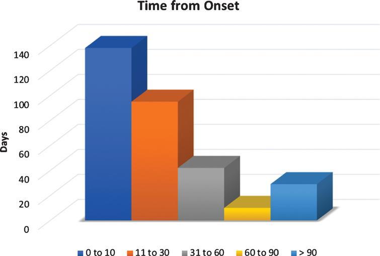 Time from BPPV symptom onset.