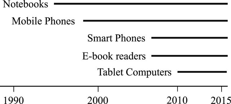 General timeline of mobile computing technology during the past 20 years. Tablet computer are expected to out sell notebook computers in 2013.