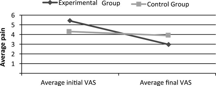Experimental and control group average data concerning pain in the initial and final VAS.