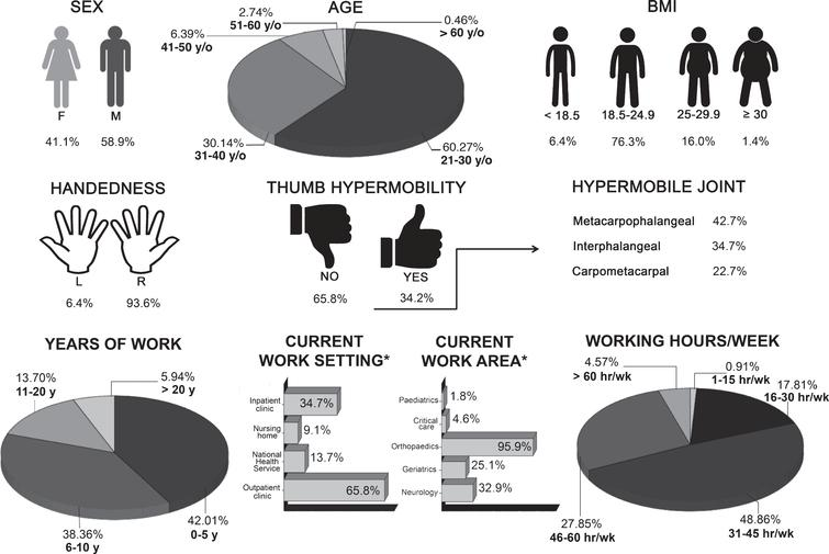 Summary of demographics, thumb mobility and job characteristics of the sample (n = 219).