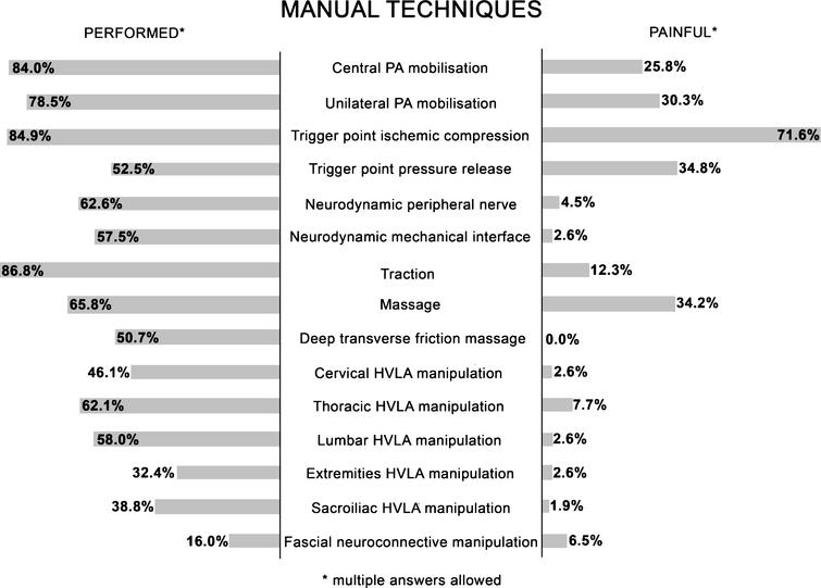 Performed and painful manual techniques: compared percentages. PA = postero-anterior; HVLA = high velocity low amplitude.