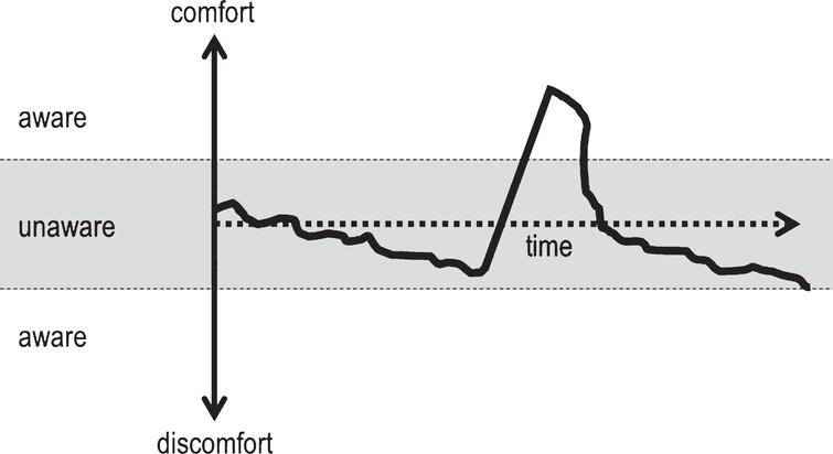 Model of the hypothetical curve of how the comfort reduces slowly and then increases steeply, causing humans to become aware of the comfort.