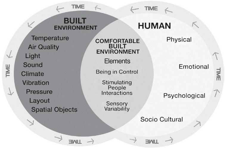 The Comfortable Built Interior Environment Model [32].