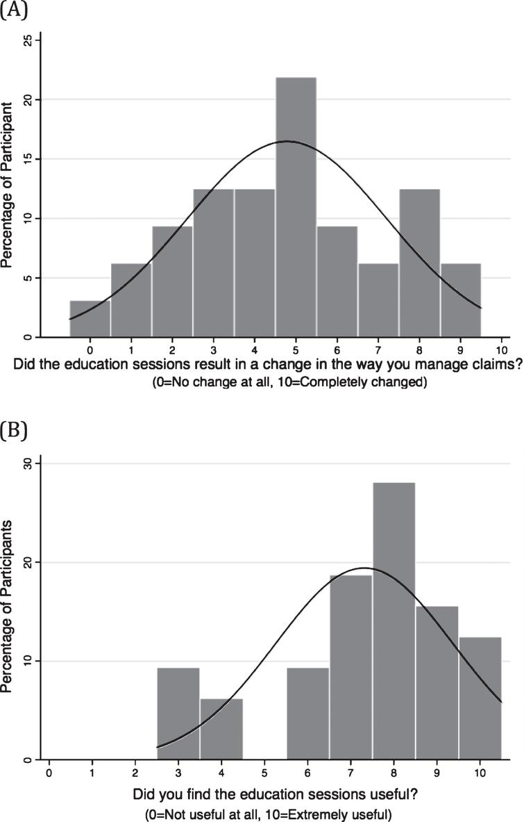 Insurance workers self-perceived change in claims management behaviour (A) and perception of usefulness of the biopsychosocially informed education sessions (B) at the three-month follow-up time point.