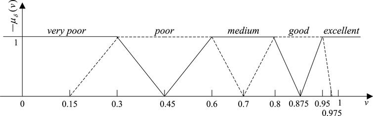 The fuzzy membership functions of task success and task time (converted value). v is a measure value for task success or converted value for task time, μδ(v), ranges from 0 to 1, means the value's corresponding membership degree to very poor, poor, medium, good, and excellent, respectively. The ranges for v in the interval [0, 1], for the corresponding threshold parameters were: 0, 0.3, 0.6, 0.8, 0.95, and 1 which are the value of v1, v2, v3, v4, and v5 respectively. 0.15, 0.45, 0.7, 0.875, and 0.975 are the value of c1, c2, c3, c4, and c5, which represent the middle values of the intervals (v1, v2), (v2, v3), (v3, v4), (v4, v5), and (v5, v6) respectively. In terms of task time, v values correspond to very poor singly and completely for v <0, and correspond to excellent singly and completely for 1 < v<2.