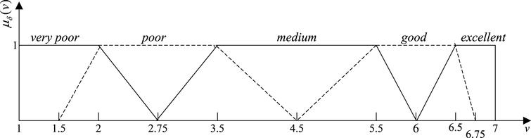 The fuzzy membership function of satisfaction. v is measure value, μδ(v), which ranges from 0 to 1, and means the value's corresponding membership degree to very poor, poor, medium, good, and excellent, respectively. 1, 2, 3.5, 5.5, 6.5, and 7 are the value of v1, v2, v3, v4, and v5 respectively. 1.5, 2.75, 4.5, 6, and 6.75 are the value of c1, c2, c3, c4, and c5.