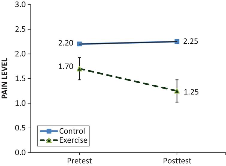 Comparisons of Neck Pain Levels Between the Exercise and Control Groups.