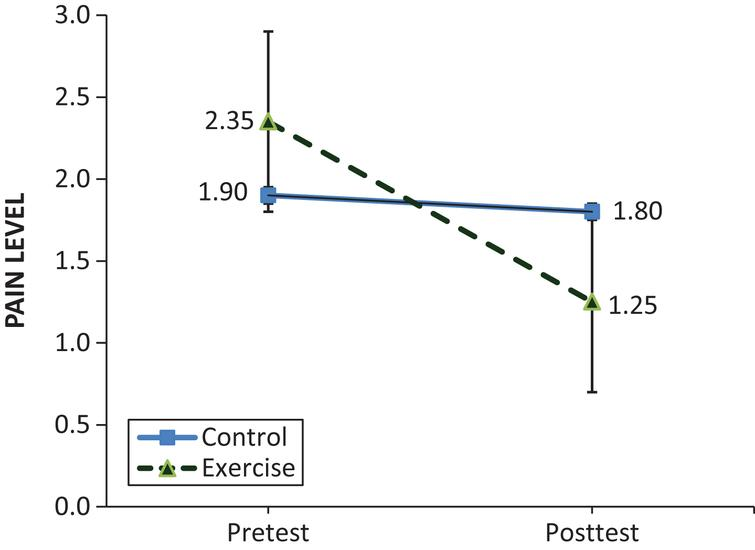 Comparisons of Shoulder Pain Levels Between the Exercise and Control Groups.