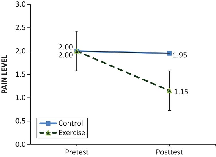 Comparisons of Lower Back Pain Levels Between the Exercise and Control Groups.