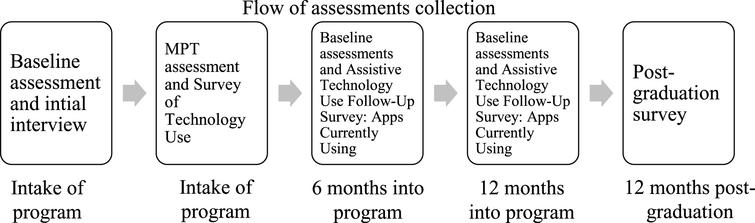Flow of assessments collection.