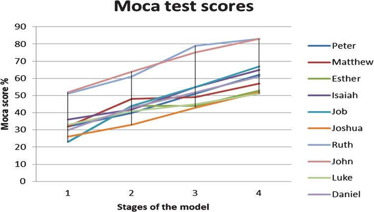 Graph indicating the test scores of the participants using the MOCA.