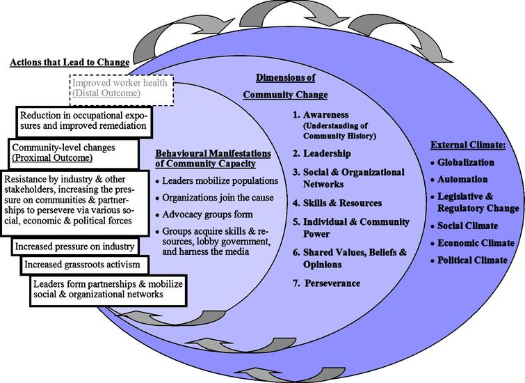 The Dimensions of Community Change Model [6, 13–15].