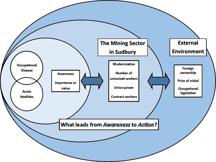 The Forces of Change Model.