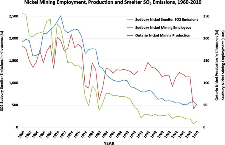 Nickel Mining Employment, Production and Smelter SO2 Emissions, 1960–2010.