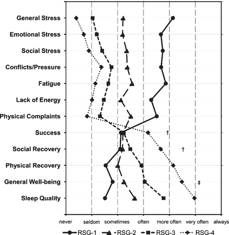 The profiles of the four Recovery-Stress Groups (RSG) formed by cluster analysis of the Recovery-Stress Questionnaire scales, N = 263. All groups differed significantly on each scale (p < 0.01), if not indicated otherwise. † No significant differences between the groups RSG-1, RSG-2, and RSG-3. ‡No significant differences between the groups RSG-1 and RSG-2.