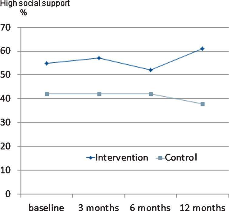 Percentage of individuals in intervention and control group at baseline, 3, 6, and 12 months who perceived high social support. Statistically significant difference at 12 months between intervention and control group, p = 0.009.